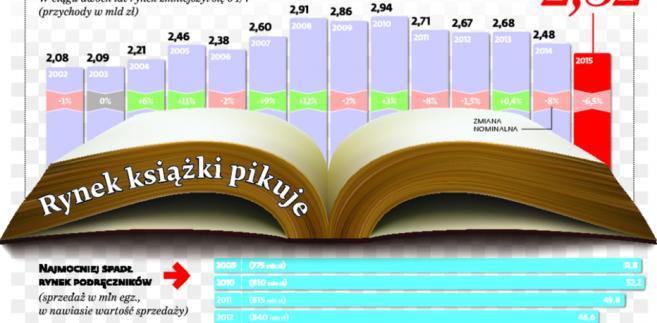 Rynek książki pikuje