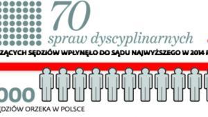 70 spraw dyscyplinarnych
