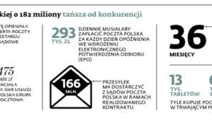 Oferta Poczty Polskiej o 182 miliony tańsza od konkurencji