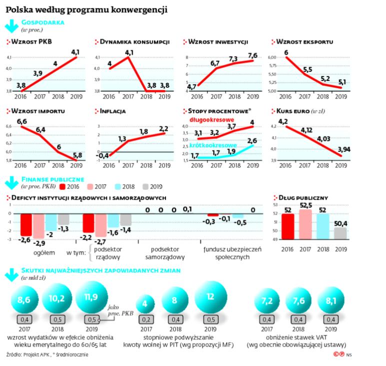 Polska według programu konwergencji