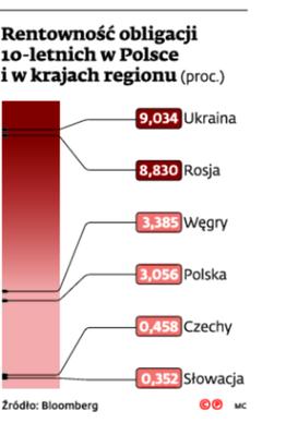 Rentowność obligacji 10-letnich w Polsce i w krajach regionu