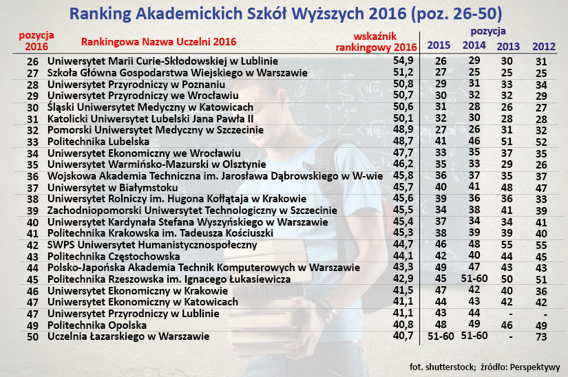 Ranking Akademickich Szkół Wyższych 2016 (poz. 26-50)