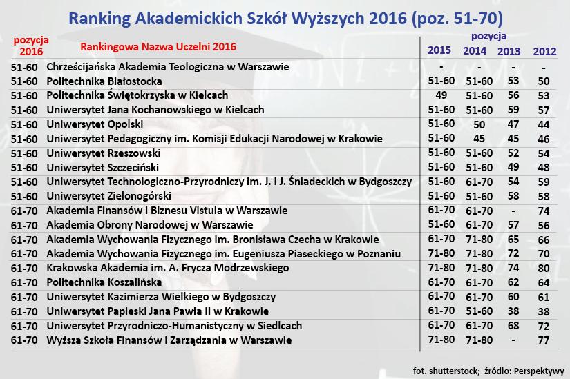 Ranking Akademickich Szkół Wyższych 2016 (poz. 51-70)