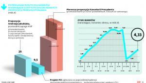 Zyski i potencjalne koszty sektora bankowego