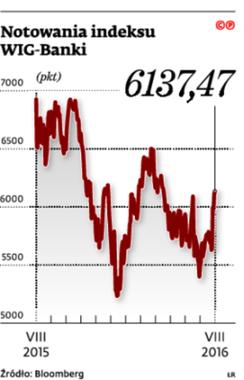 Notowania indeksu WIG-Banki