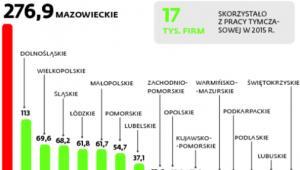 Praca tymczasowa w Polsce