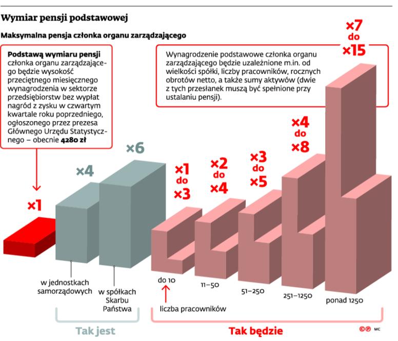 Wymiar pensji podstawowej