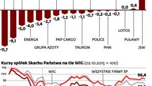 Wartość rynkowa spółek Skarbu Państwa notowanych na GPW spadła w ciągu roku o 35 mld zł