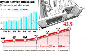 Rynek nowych mieszkań