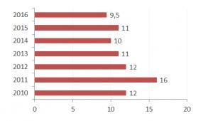 Wykres 2. Średnia cena karpia w największych hipermarketach (w PLN)