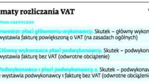 Schemat rozliczenia VAT