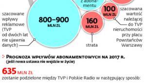 TVP zakończyła 2016 rok pod kreską