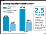 Grupa Allianz uruchamia w Polsce polisy szpitalne