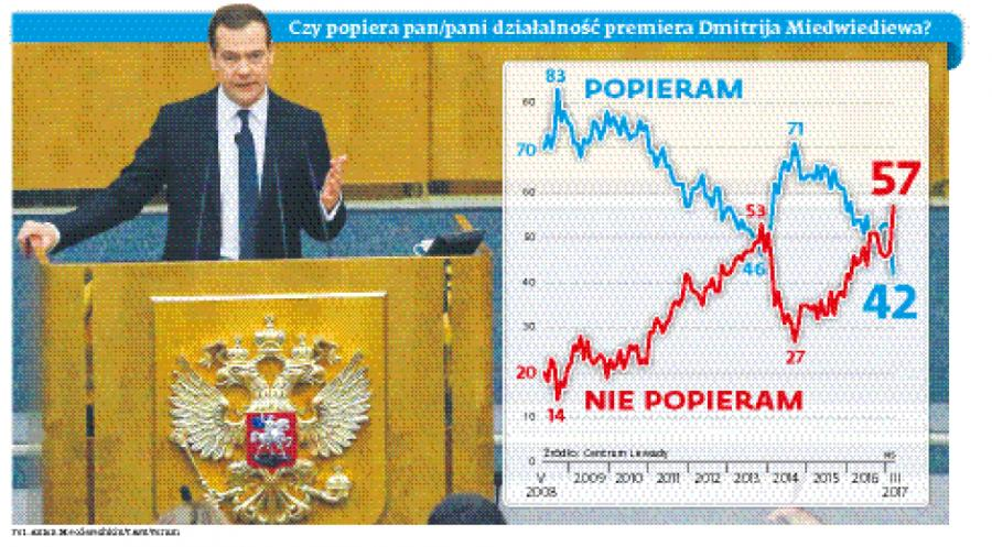 Czy popiera pan/pani działalność premiera Dmitrija Miedwiediewa?