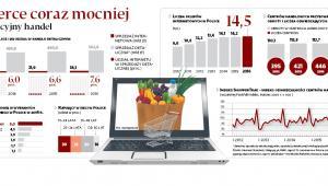 E-commerce coraz mocniej podgryza tradycyjny handel
