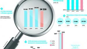 Biegli rewidenci i firmy audytorskie w Polsce