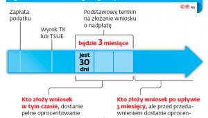 Oprocentowanie nadpłat po wyroku TK lub TSUE
