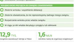 Związki zawodowe w Polsce