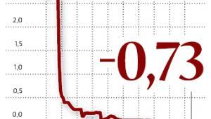 3-miesięczna stopa LIBOR dla franka szwajcarskiego
