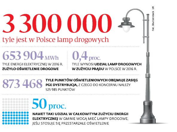 3300000 tyle jest w Polsce lamp drogowych