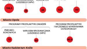 Samorządowe programy zdrowotne z dofinansowaniem NFZ