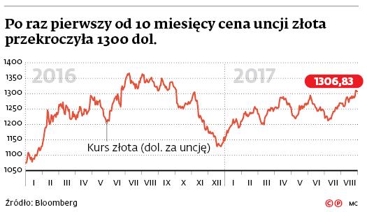 Po raz pierwszy od 10 miesięcy cena uncji złota przekroczyła 1300 dol.