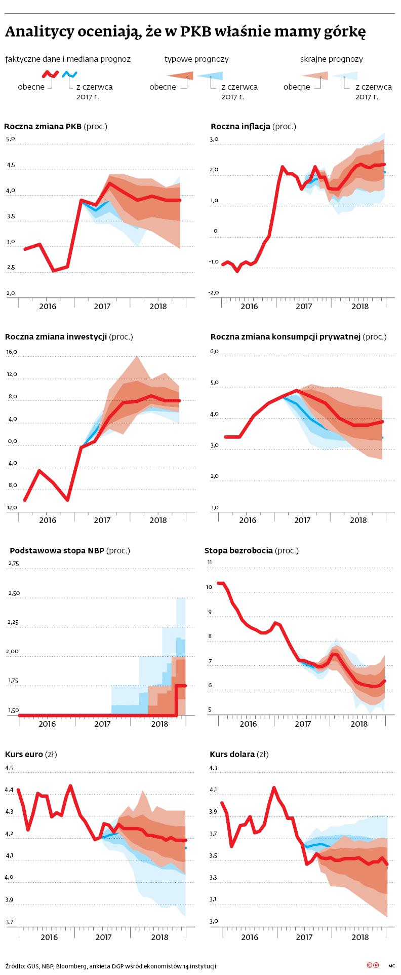 Analitycy oceniają, że w PKB właśnie mamy górkę