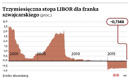 Trzy miesięczna stopa LIBOR dla franka szwajcarskiego