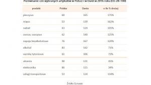 Porównanie cen wybranych artykułów w Polsce i w Danii w 2016 roku