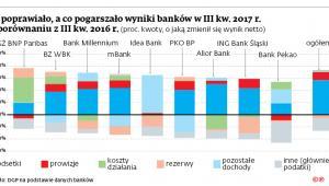 Co poprawiało, a co pogarszało wyniki w banków w III kw. 2017 r. w porównaniu z III kw. 2016 r.