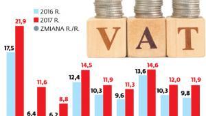 Wpływy z VAT