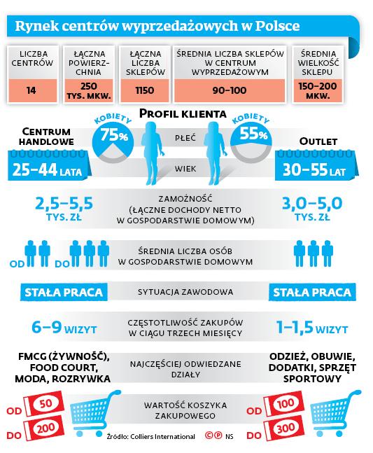 Rynek centrów wyprzedażowych w Polsce