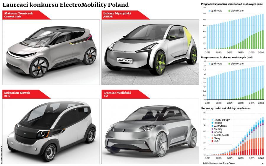 Laureaci konkursu ElectroMobility Poland