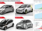 Prototyp widmo auta elektrycznego