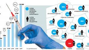 Z ostatnich danych głównego inspektora sanitarnego wynika, że głównym powodem odmów szczepień – niemal jedna trzecia przypadków – jest brak wiary w ich skuteczność lub wręcz przeświadczenie o ich szkodliwości