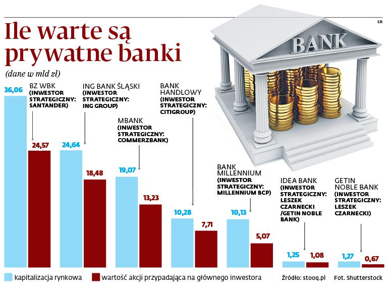 Ile warte są prywatne banki