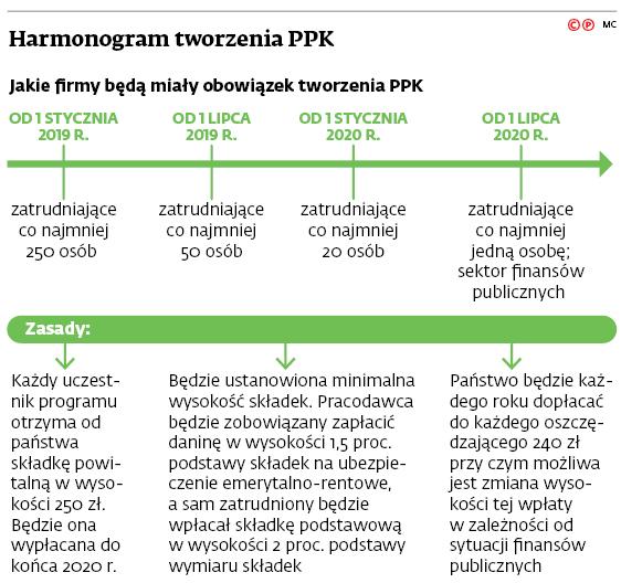 Harmonogram tworzenia PPK