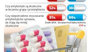 Sprzedaż antybiotyków