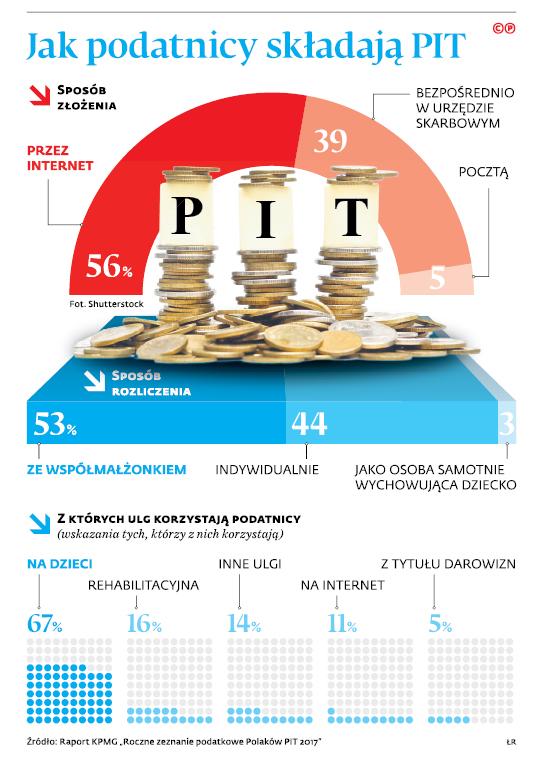 Jak podatnicy składają PIT