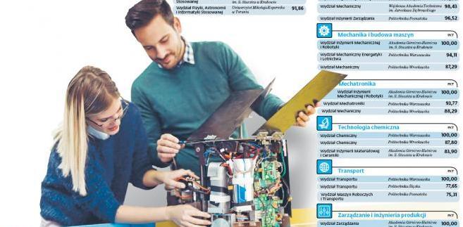 Kliknij na zdjęcie: Oto pełny ranking studiów inżynierskich Perspektywy 2018