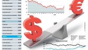 Tegoroczna zmiana kursów walut do dolara (proc.)