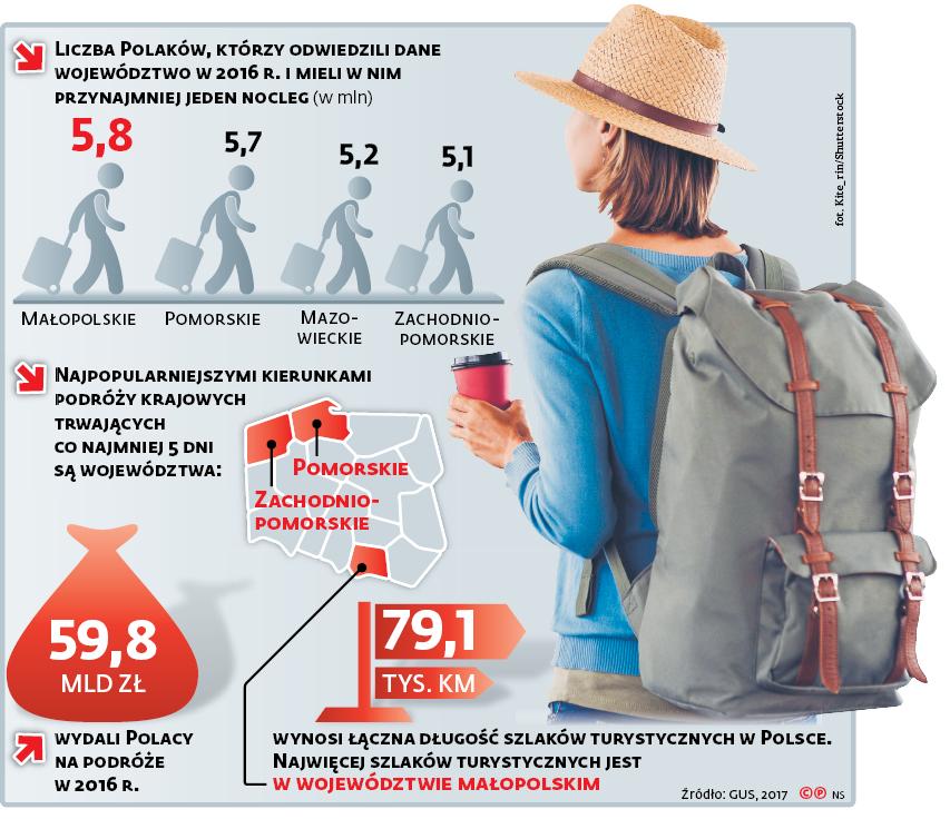 Liczba Polaków, którzy odwiedzili dane województwo w 2016 r. i mieli w nim przynajmniej jeden nocleg (w mln)