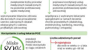 Cele programu POZ Plus