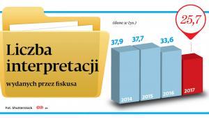 liczba interpretacji wydanych przez fiskusa