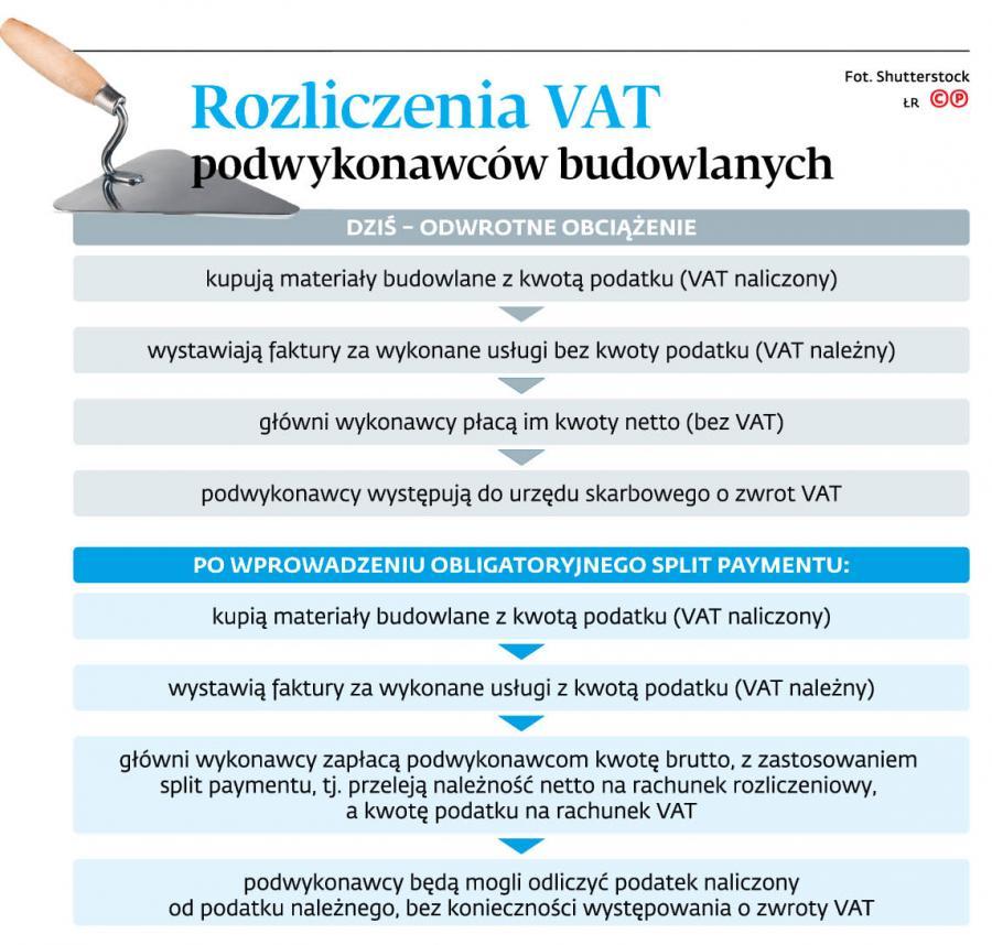 Rozliczenia VAT podwykonawców budowlanych