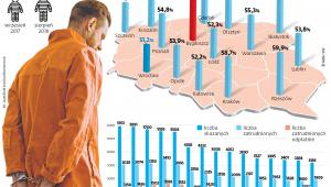 Zatrudnienia skazanych w podziale na okręgowe inspektoraty służby więziennej