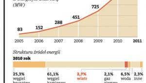 Udział wiatru w bilansie mocy energetycznych będzie rósł