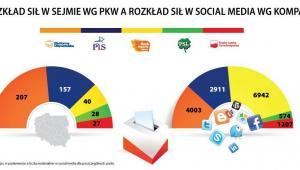 Rozkład miejsc w Sejmie i social media. Źródło: www.kompassocialmedia.pl