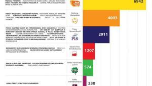 Po wyborach emocje w Internecie nie opadły. Źródło: www.kompassocialmedia.pl