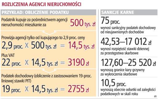 Agencje Nieruchomości Oszukują Fiskusa Podatki Pit Cit Vat